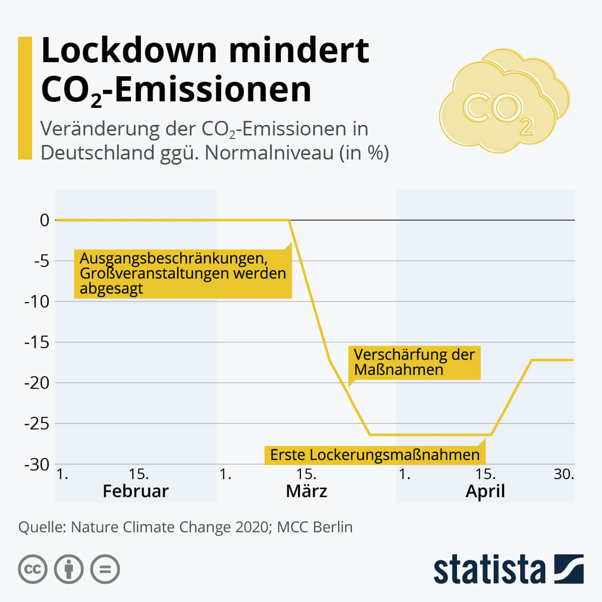 lockdown co2 emissionen